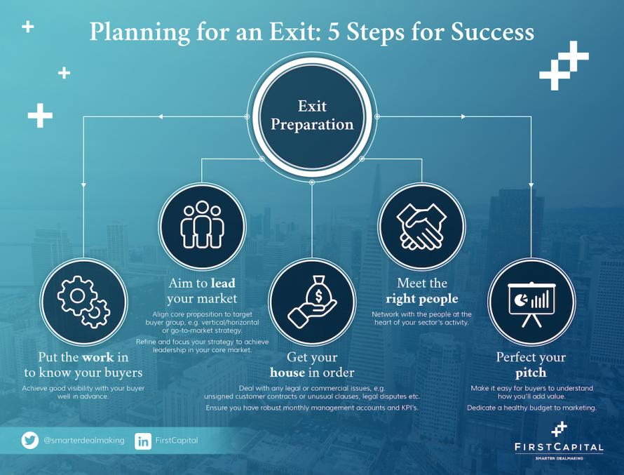 Exit Preparation Infographic