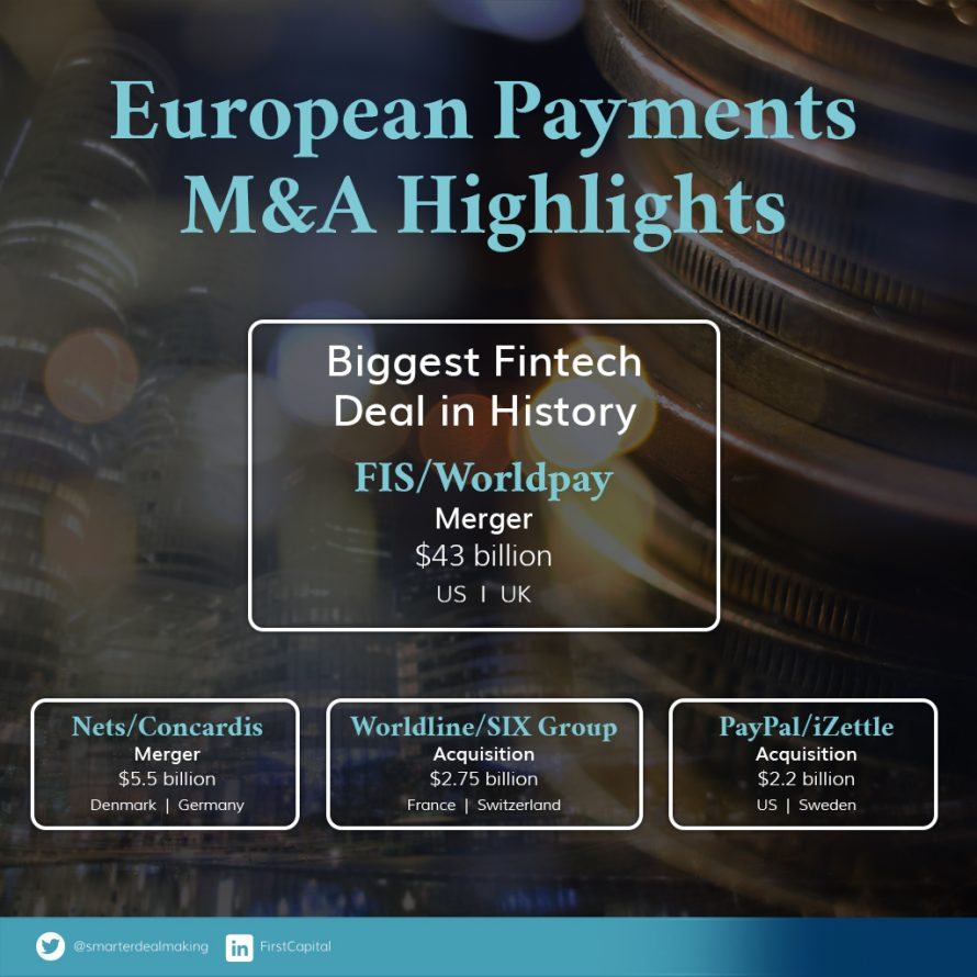 The Rise (and Rise) of European Payments M&A | FirstCapital